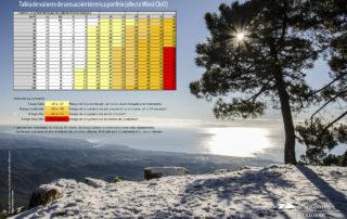 Climatología de Sierra Bermeja