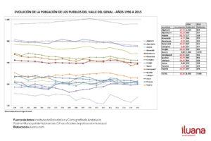 Evolución de la población en el Valle del Genal 1996-2015