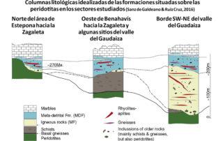 Columnas litológicas sobre las peridotitas
