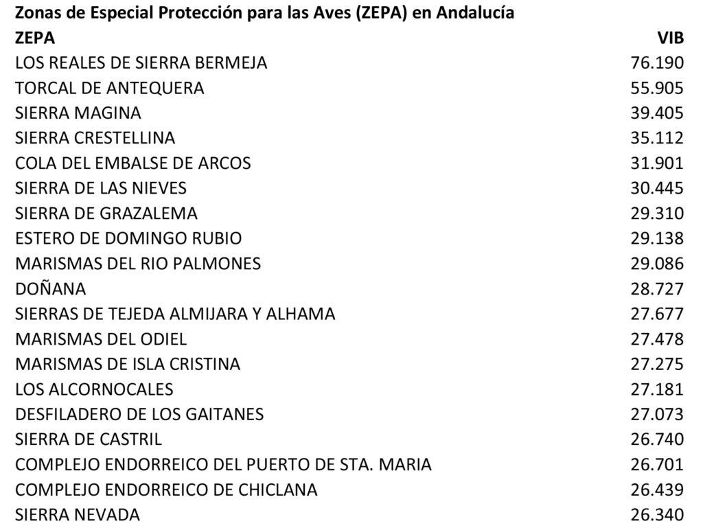 2019 Indices VIB sustainability - Andalucía - ZEPA