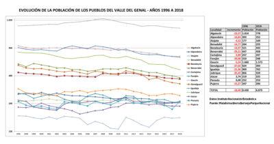 Datos demográficos Valle del Genal 1996-2018
